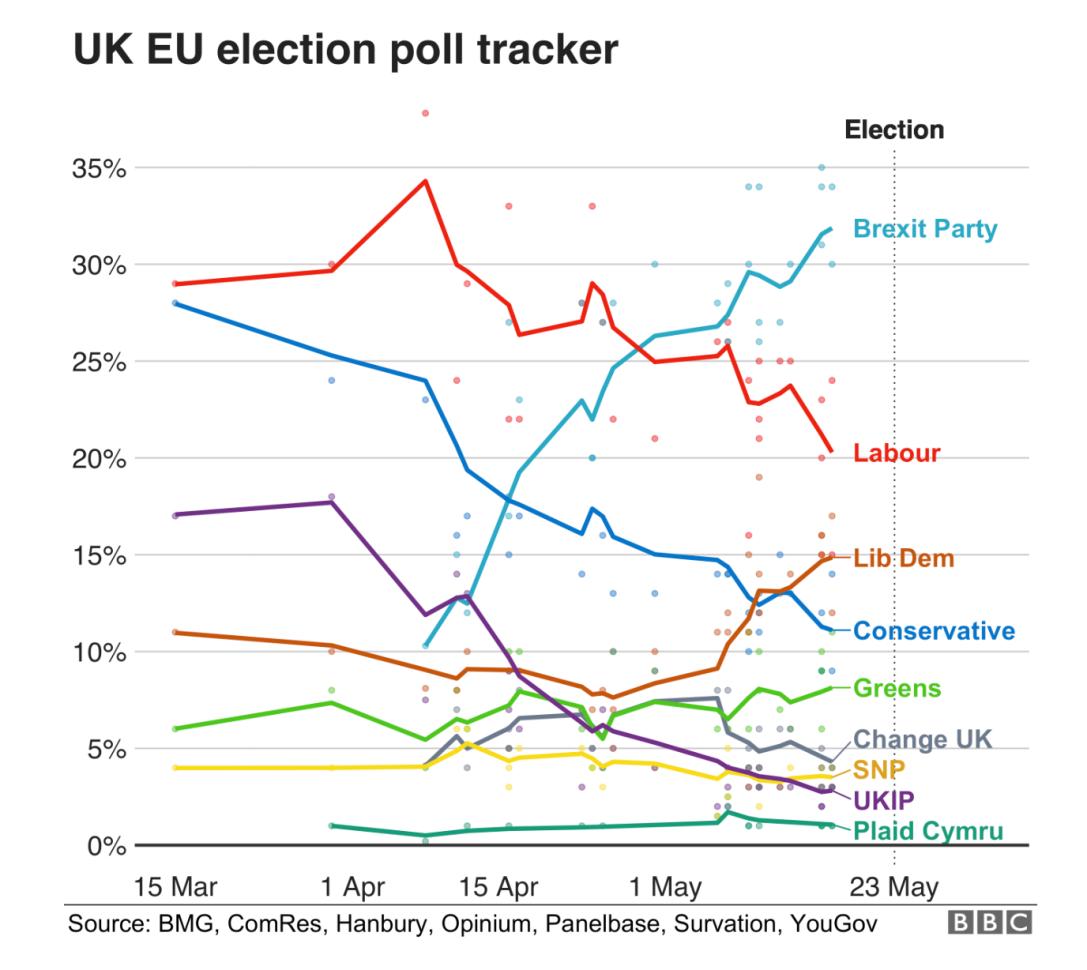 Grafico historico elecciones UK UE 2019
