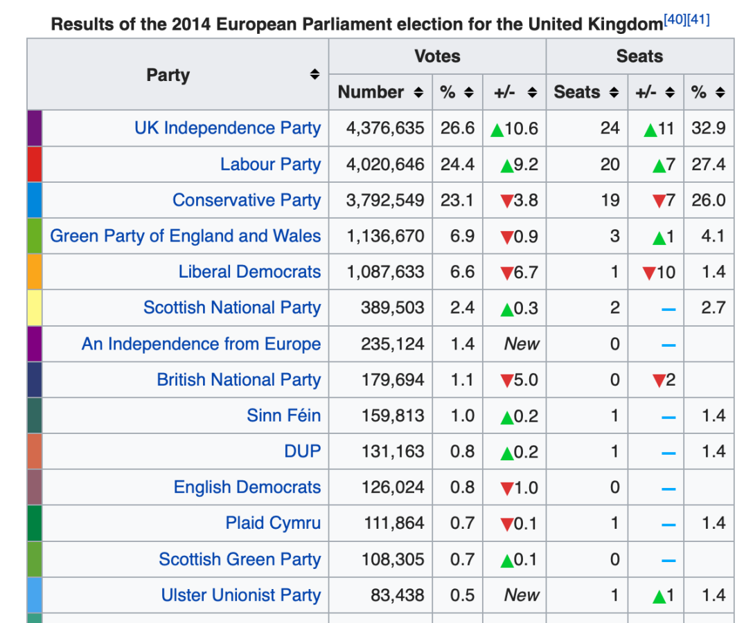resultados cifras UK UE 2014