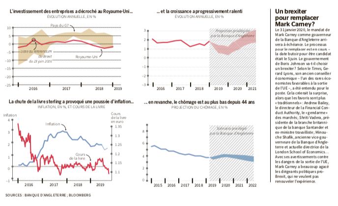 gráficos economia UK BREXIT ago2019 banco UK Le Monde