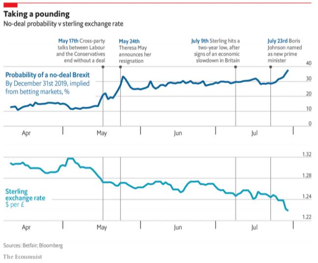 Grafico Evolucion Libra GBP vs NO-DEAL probability