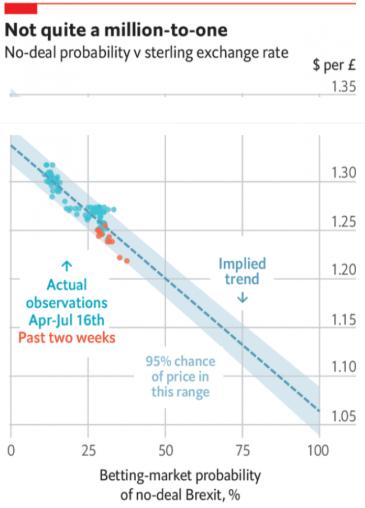 Grafico No deal BREXIT probability vs GBP
