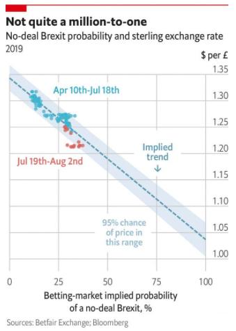 pronósticos evolución GBP libra Brexit 19ago19