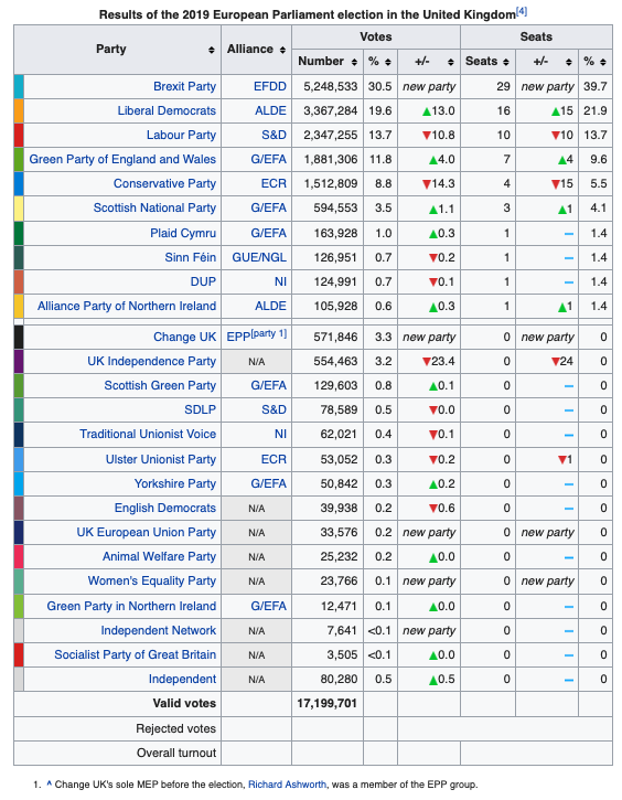 Elecciones UK 2019 for UE