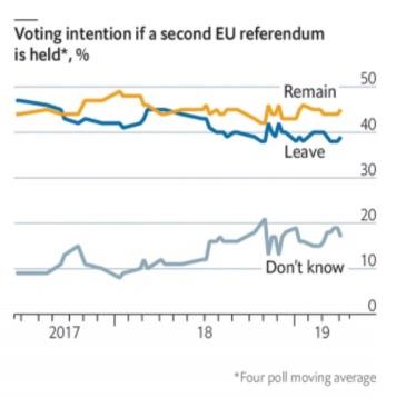 intencion voto en segundio referendum UK BREXIT