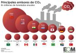 Mundo-Política-Desarrollo-Medio-Ambiente-Emisiones-de-CO2-absolutas-ghráfico