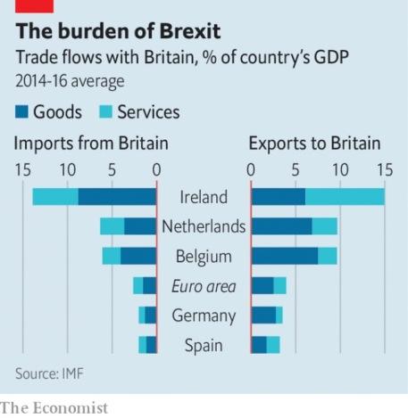 UE negocio con UK