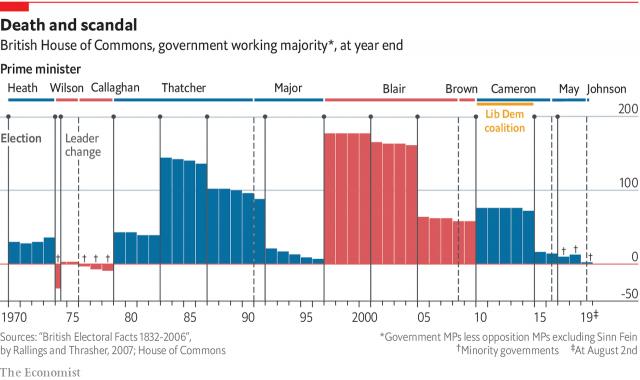 UK Goverment majority history