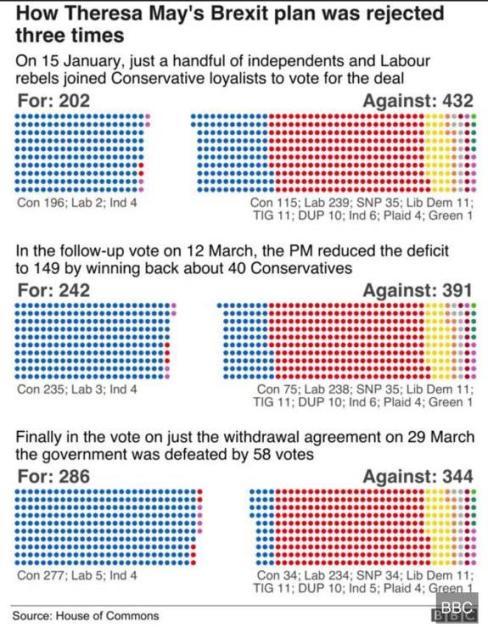 resultados UKs PM rechazo de las 3 May's Brexit deals