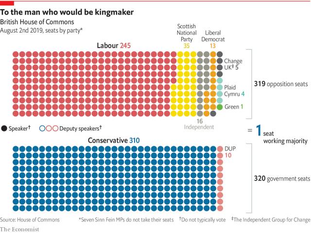 UKs PM composición por partidos 2019