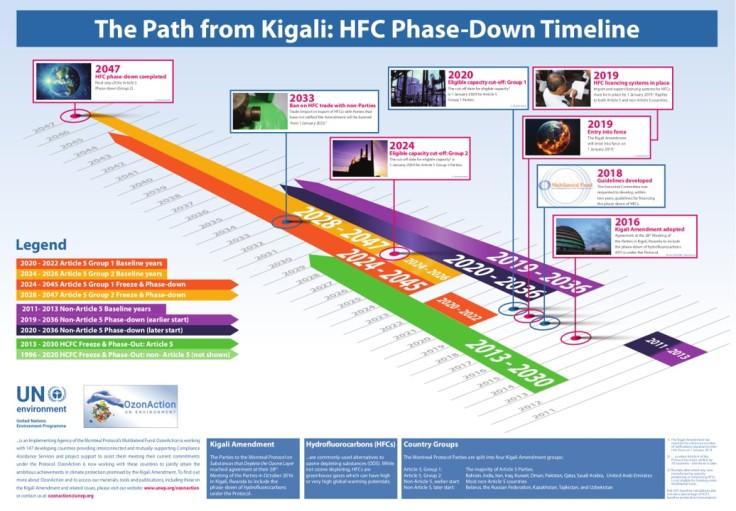 path Kigali protocol ozone