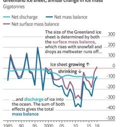 Groenlandia pierde masa de hielo