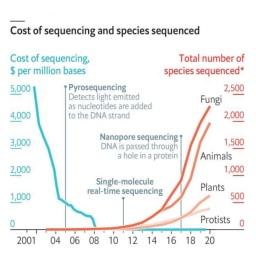 Estudios de genoma
