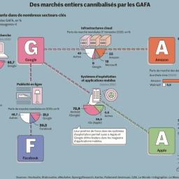 🎧 USA y UE vs GAFA