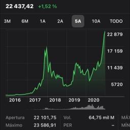 🎧 El Bitcoin a 22.000 usd