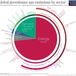 El Gráfico definitivo Fuentes de emision CO2