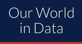 Worl data frene